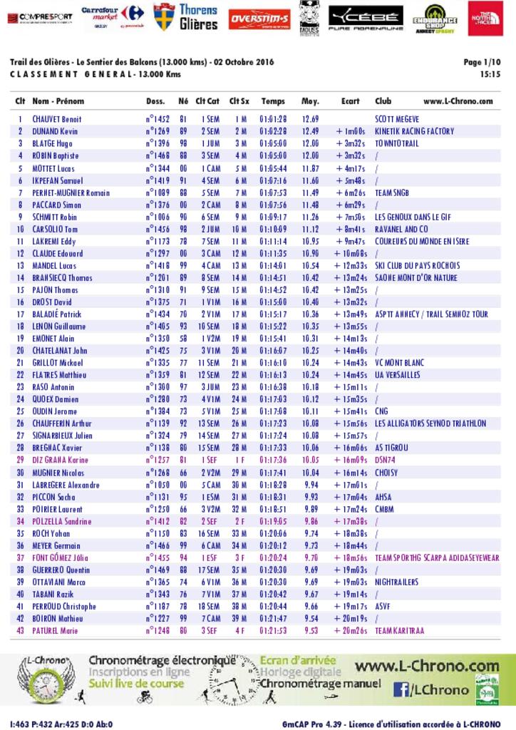 trail des glieres 13 pdf - RESULTATS DU TRAIL DES GLIERES 02-10-2016