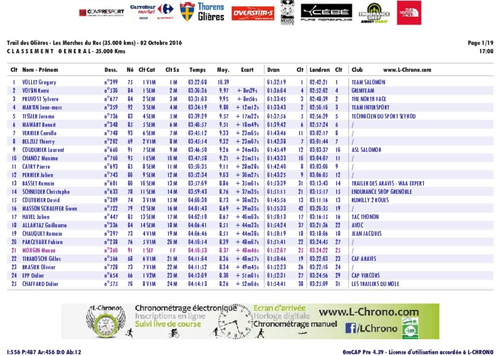 trail des glieres 35 pdf - RESULTATS DU TRAIL DES GLIERES 02-10-2016