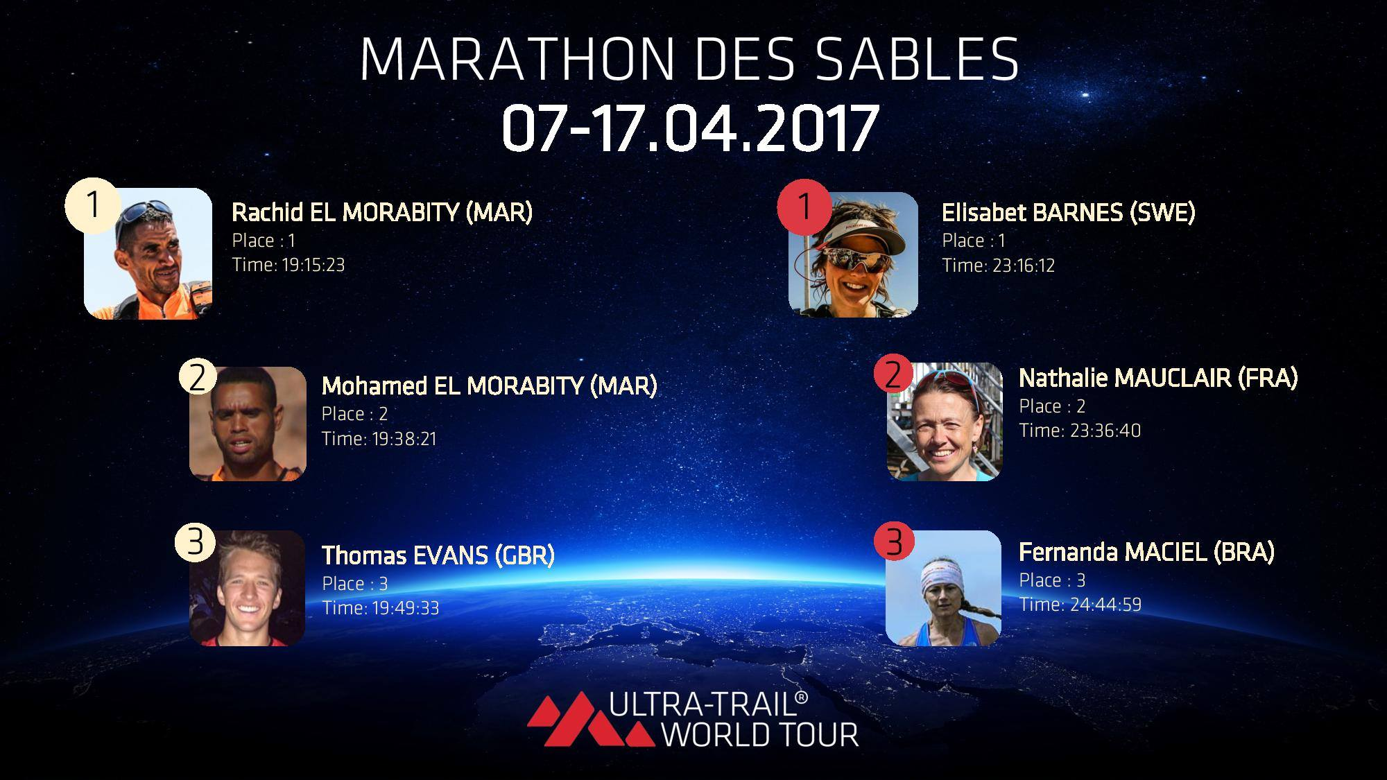 17973468 767829536718194 4858903931805174668 o - RESULTATS, PHOTOS ET VIDEO DU MARATHON DES SABLES 17-04-2017