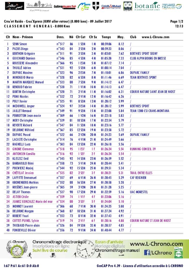 crozet raide 8 pdf - RESULTATS ET COMMENTAIRES DE LA CROZ 'ET RAIDE 09-07-2017