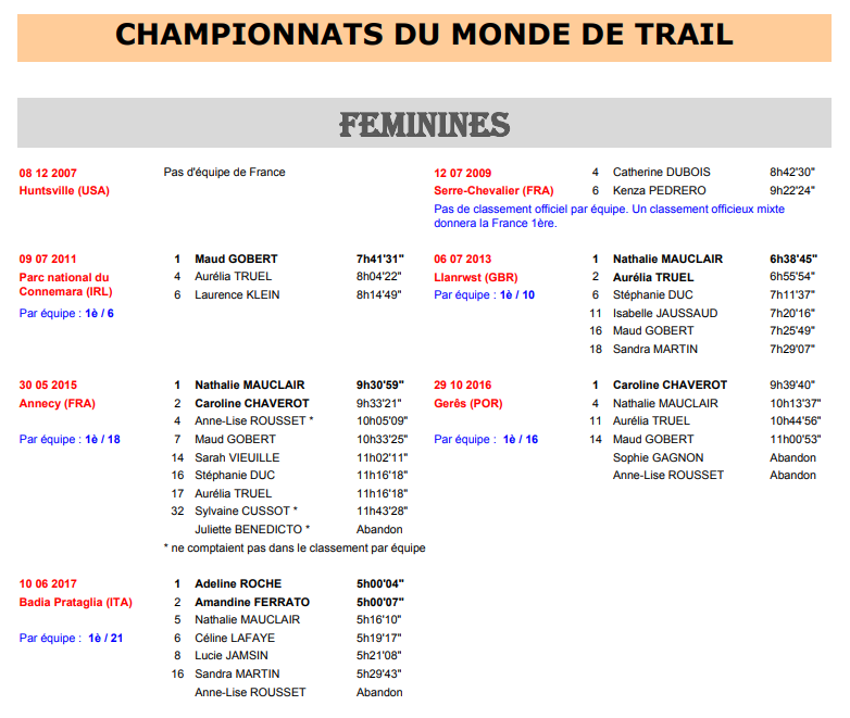 Championnat du monde de trail 2018 penyagolosa esp 12 05 for Championnat du monde de boules carrees