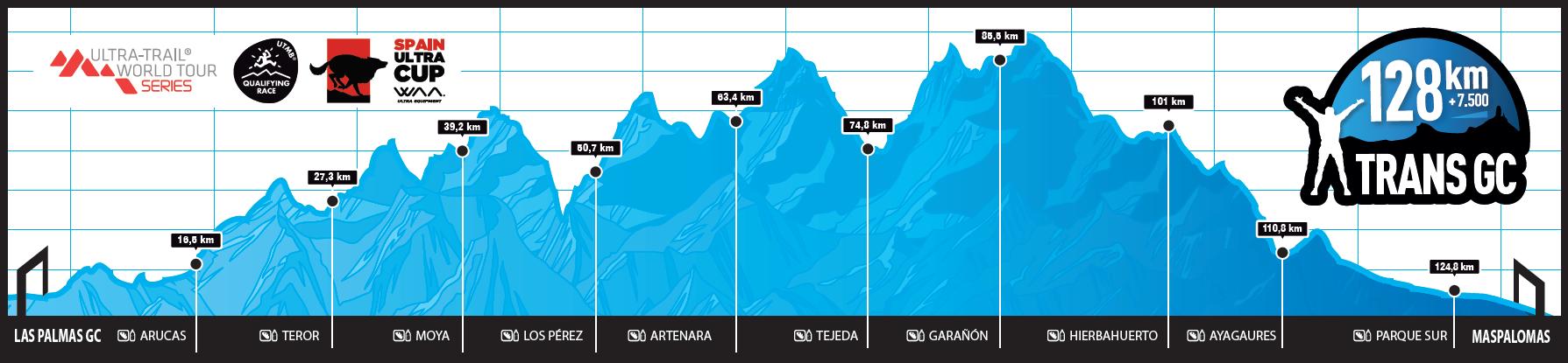 perfil 128km - UTWT TRANSGRANCANARIA 2018 : AURELIEN COLLET 2EME !